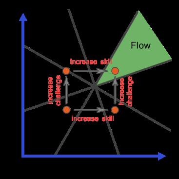 flow-3